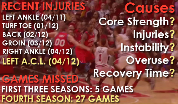 Derrick Rose 2012 Injuries