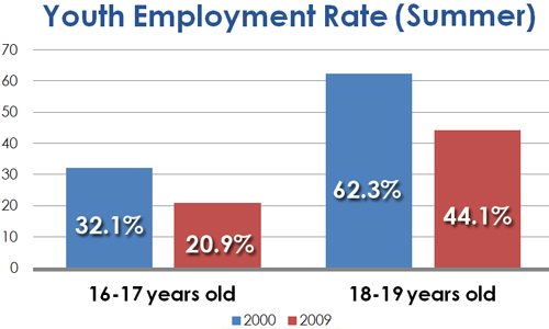 Youth Employment Statistics (2000 to 2009)