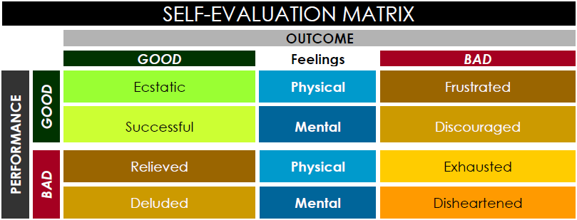 Self-Evaluation Matrix