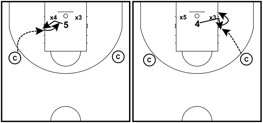 post-play-drill-1-on-2