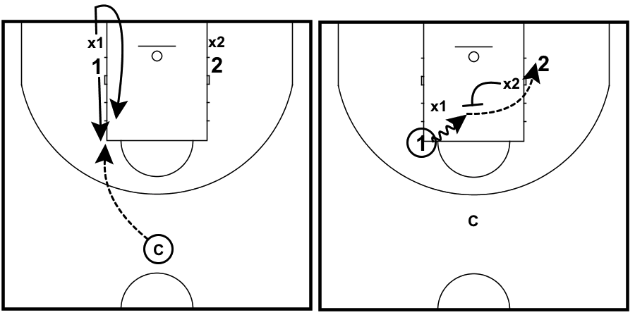 post-play-drill-advantage-2-on-2-post