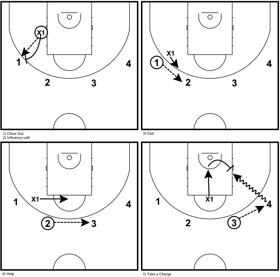 drills-defense-1-on-4-defensive-skills