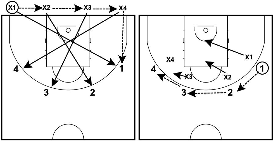 drills-defense-serbia-close-out