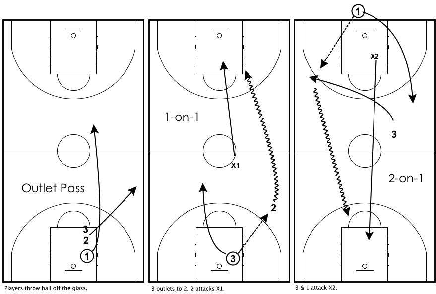 transition-drills-2-on-1-outlet
