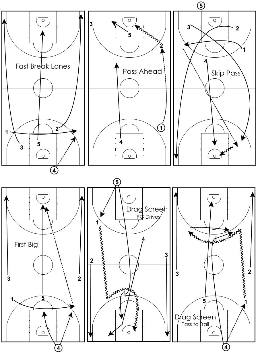 transition-drills-5-man-fast-break